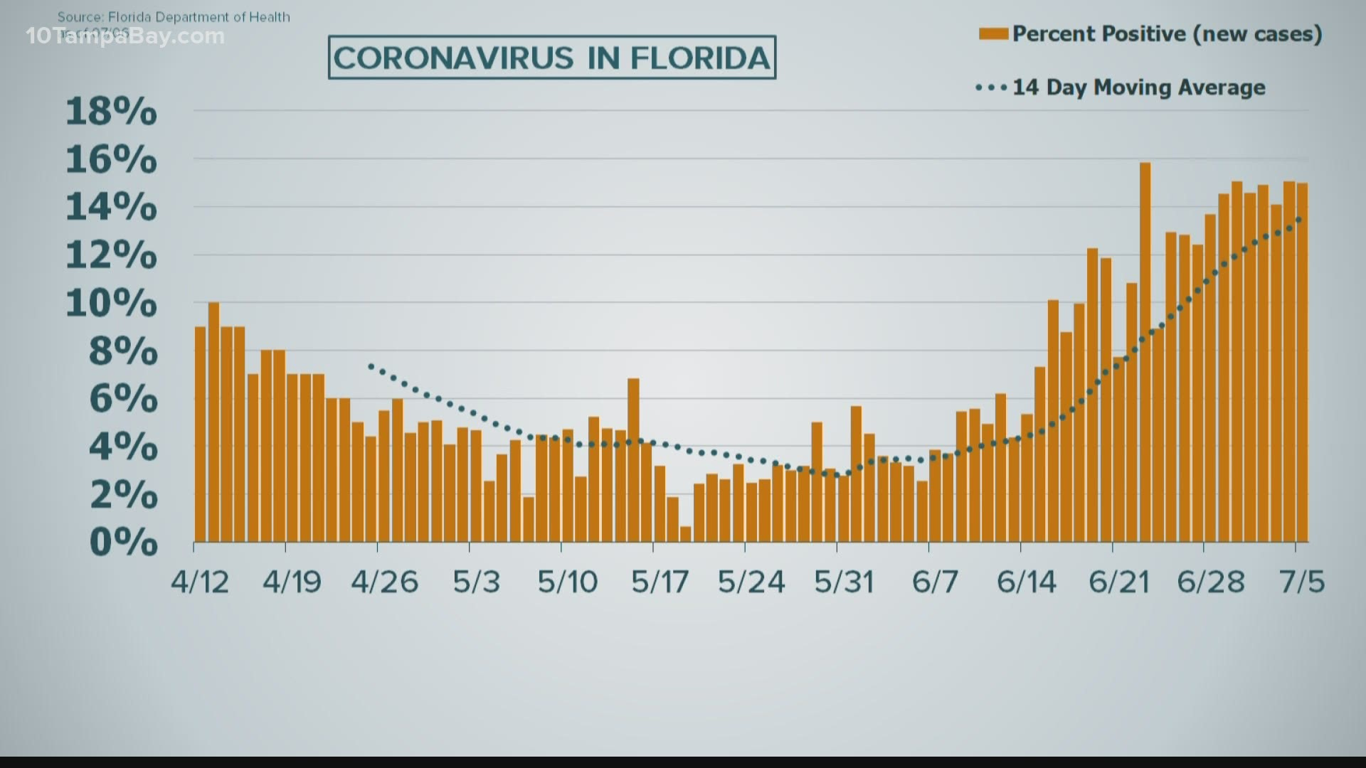 Florida Reports Another 6 336 New Covid 19 Cases King5 Com