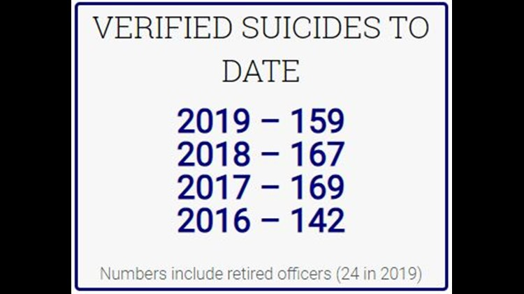 Police suicides verified to date