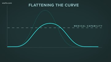 Flattening the curve: How staying home will save people from dying of coronavirus